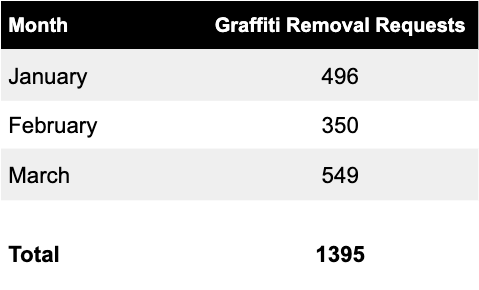 Graffiti Removal in Q2 2019