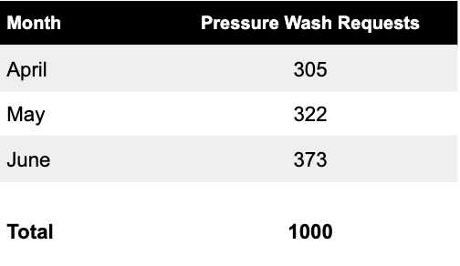 Pressure Wash Requests in Q2 2019